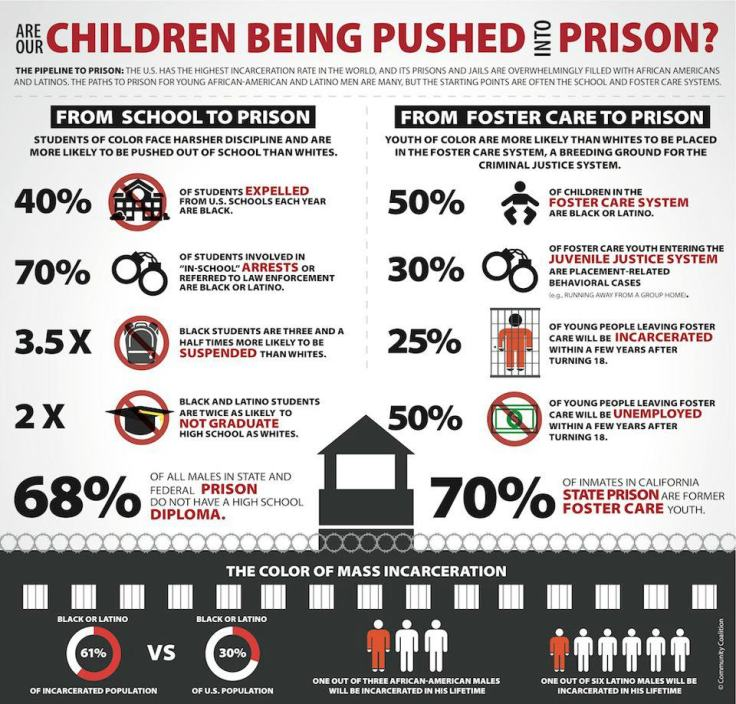 YYCA Children Pushed to Prison